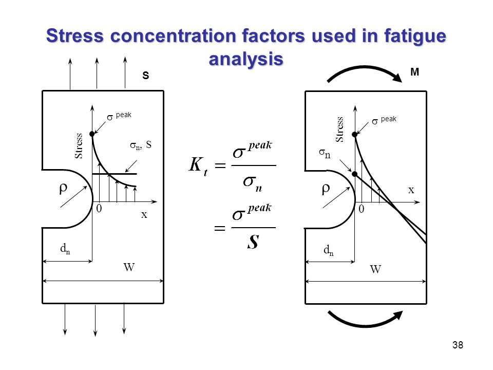 Stress concentration factors used in fatigue analysis