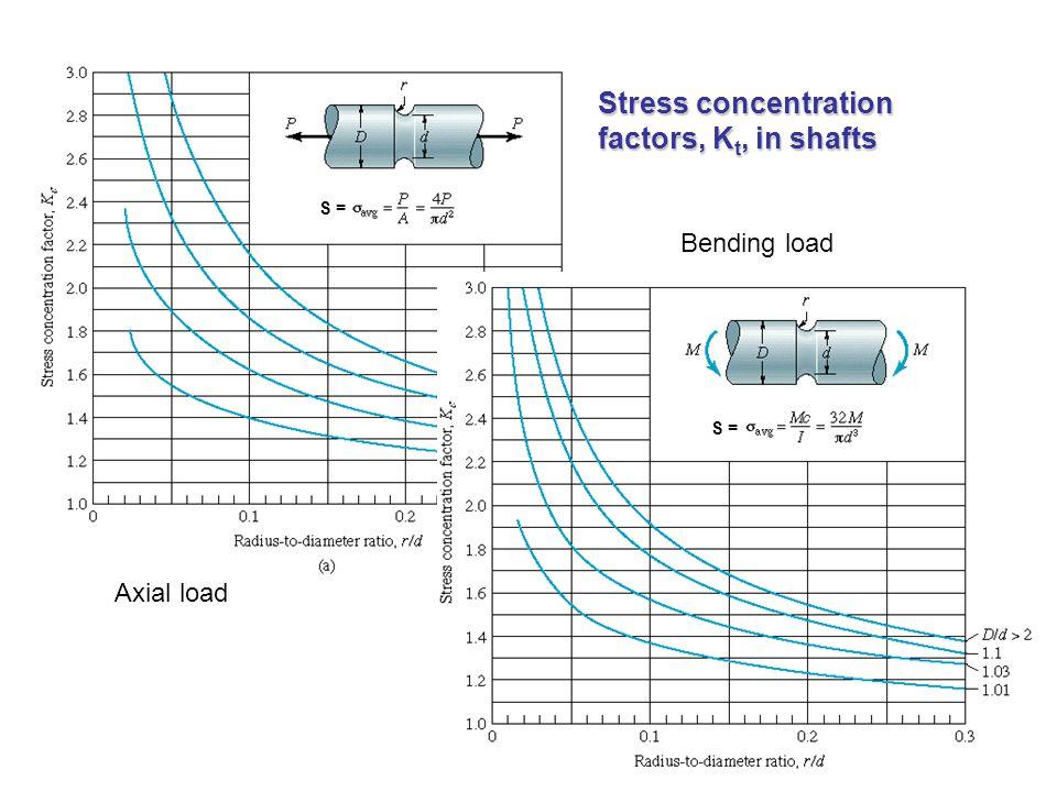 Stress concentration factors, Kt, in shafts