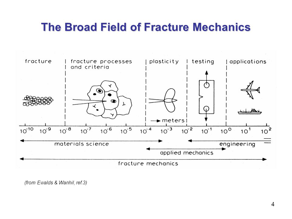 The Broad Field of Fracture Mechanics