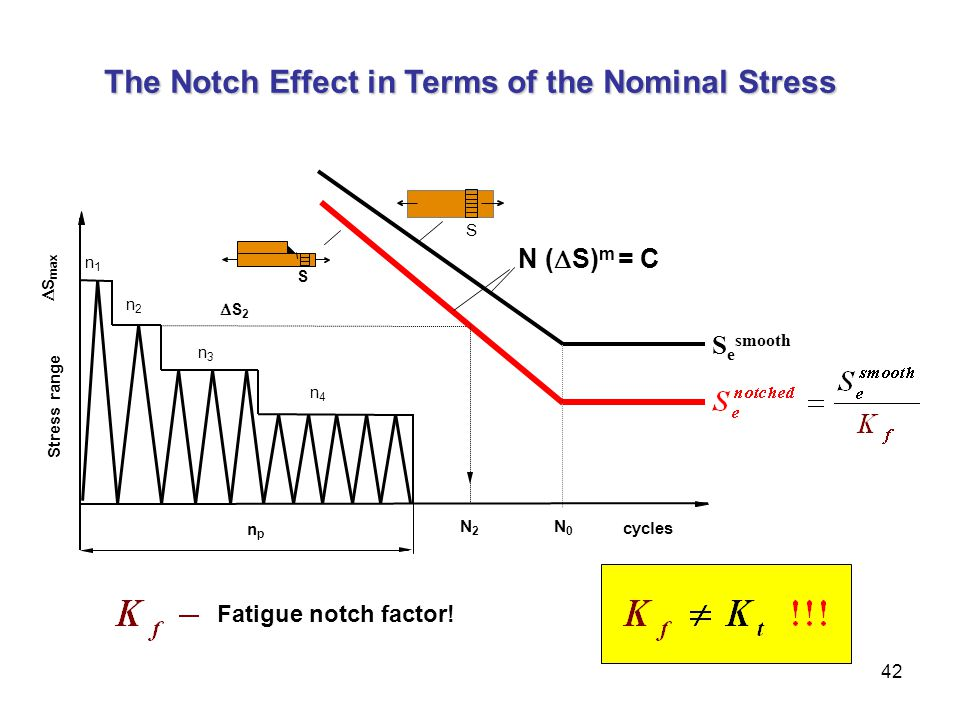 The Notch Effect in Terms of the Nominal Stress