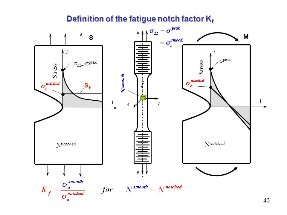 Definition of the fatigue notch factor Kf