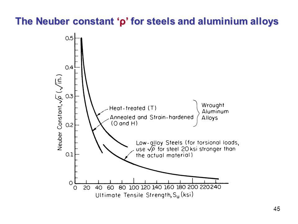 The Neuber constant 'ρ' for steels and aluminium alloys