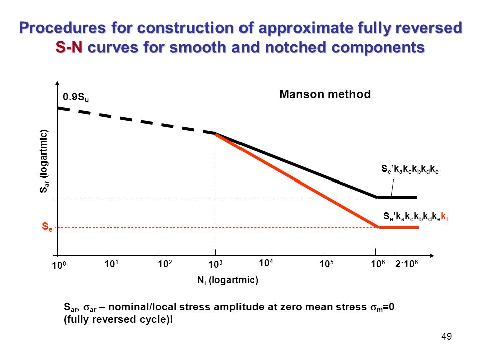 Procedures for construction of approximate fully reversed S-N curves for smooth and notched components