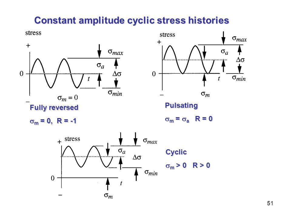 Constant amplitude cyclic stress histories