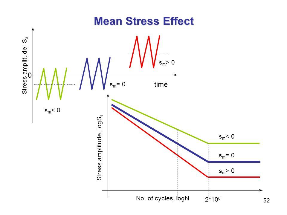 Mean Stress Effect time Stress amplitude, Sa sm> 0 sm= 0 sm< 0