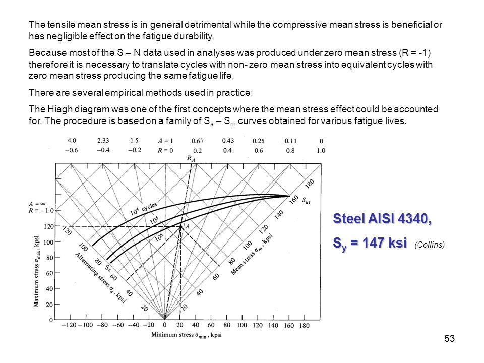 Steel AISI 4340, Sy = 147 ksi (Collins)