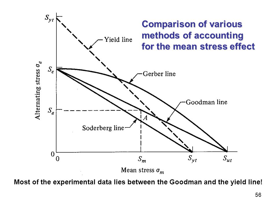 Comparison of various methods of accounting for the mean stress effect