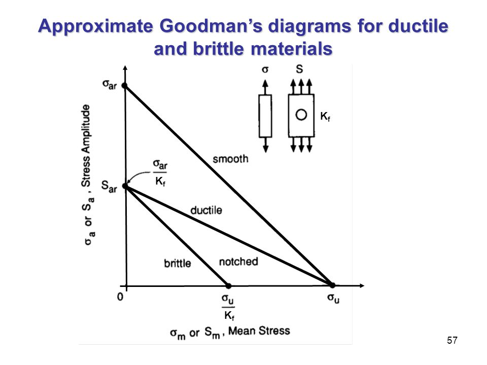 Approximate Goodman's diagrams for ductile and brittle materials