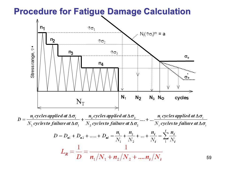 Procedure for Fatigue Damage Calculation