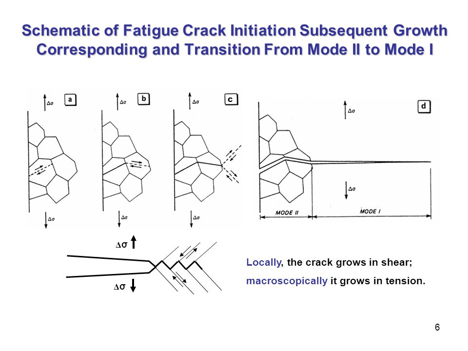 Schematic of Fatigue Crack Initiation Subsequent Growth Corresponding and Transition From Mode II to Mode I