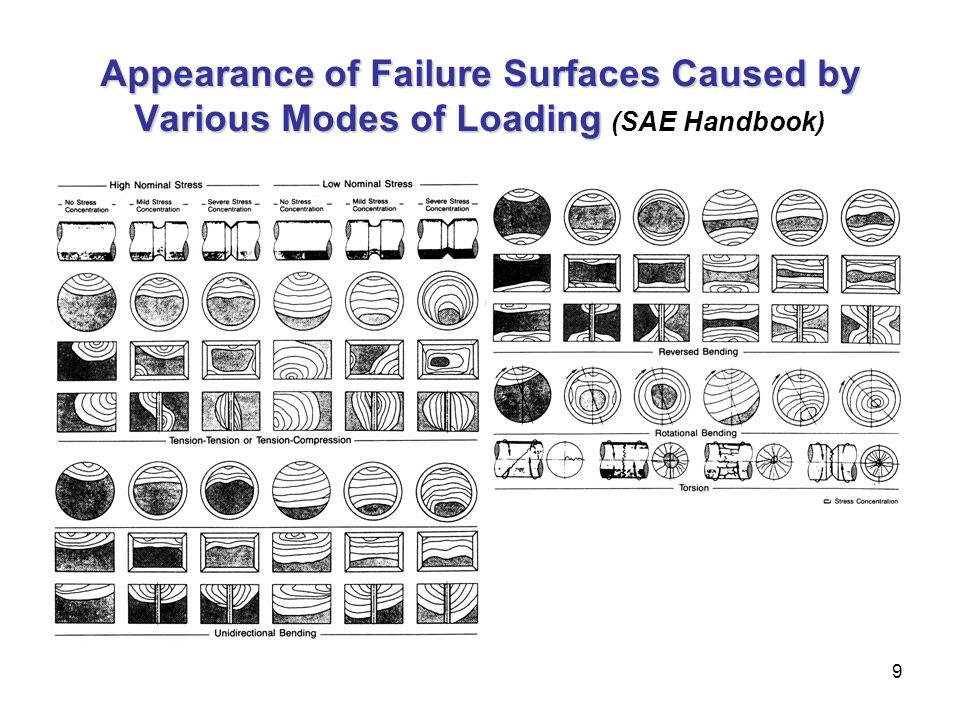 Appearance of Failure Surfaces Caused by Various Modes of Loading (SAE Handbook)