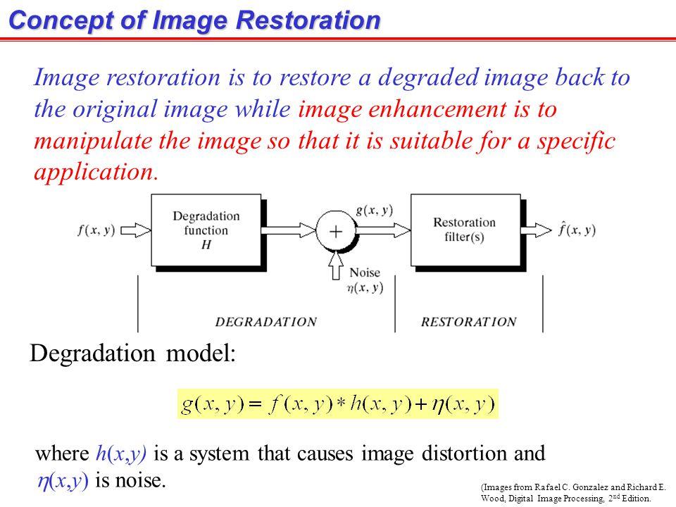Concept of Image Restoration