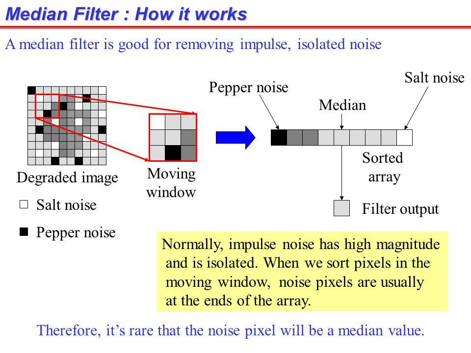 Median Filter : How it works