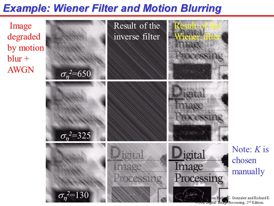 Example: Wiener Filter and Motion Blurring