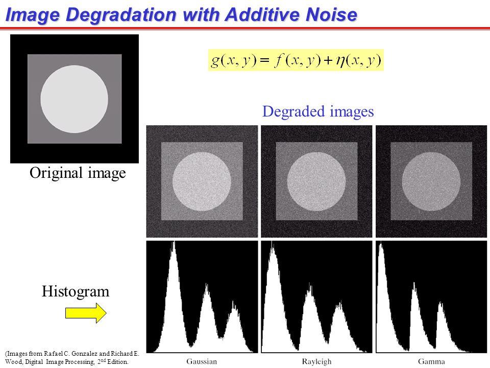 Image Degradation with Additive Noise