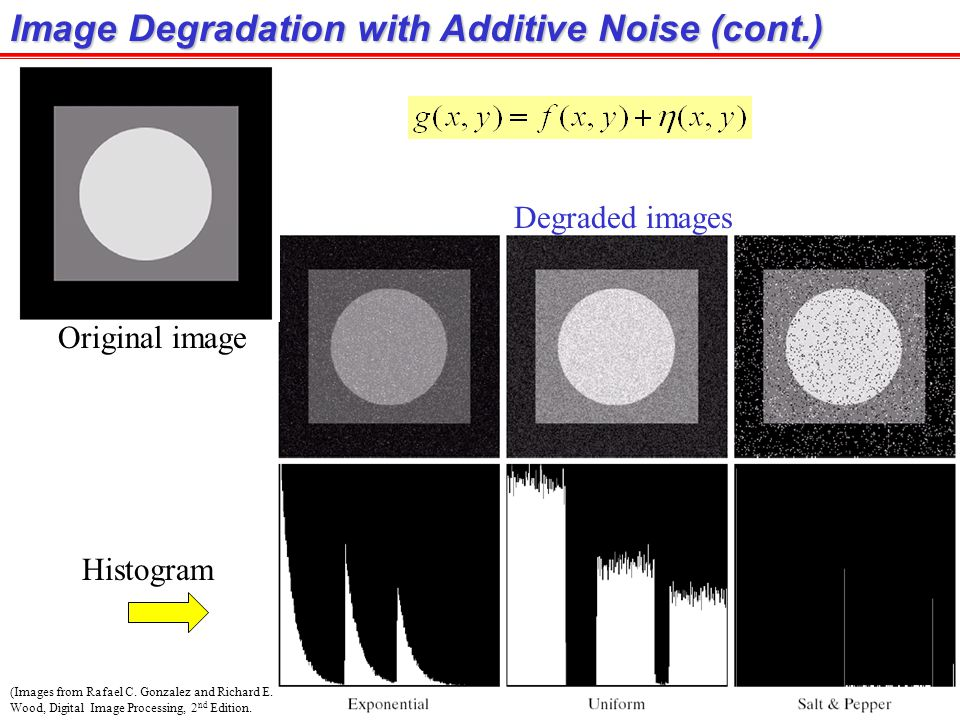 Image Degradation with Additive Noise (cont.)