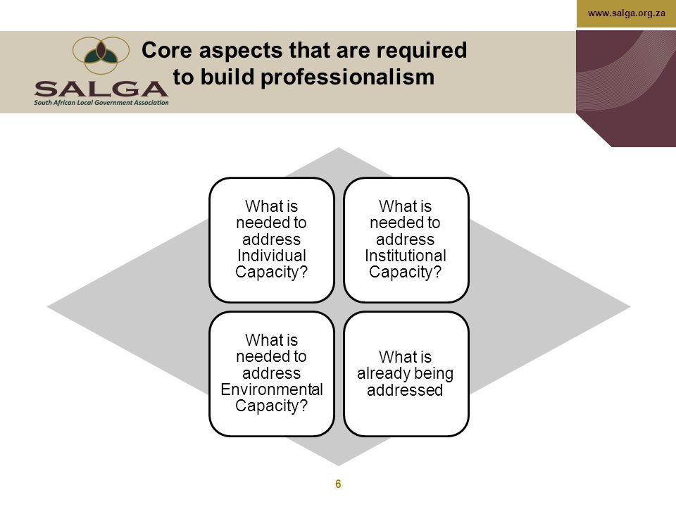 Core aspects that are required to build professionalism