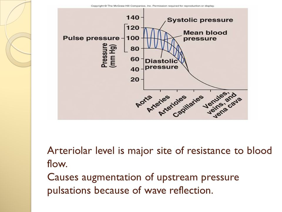 Arteriolar level is major site of resistance to blood flow