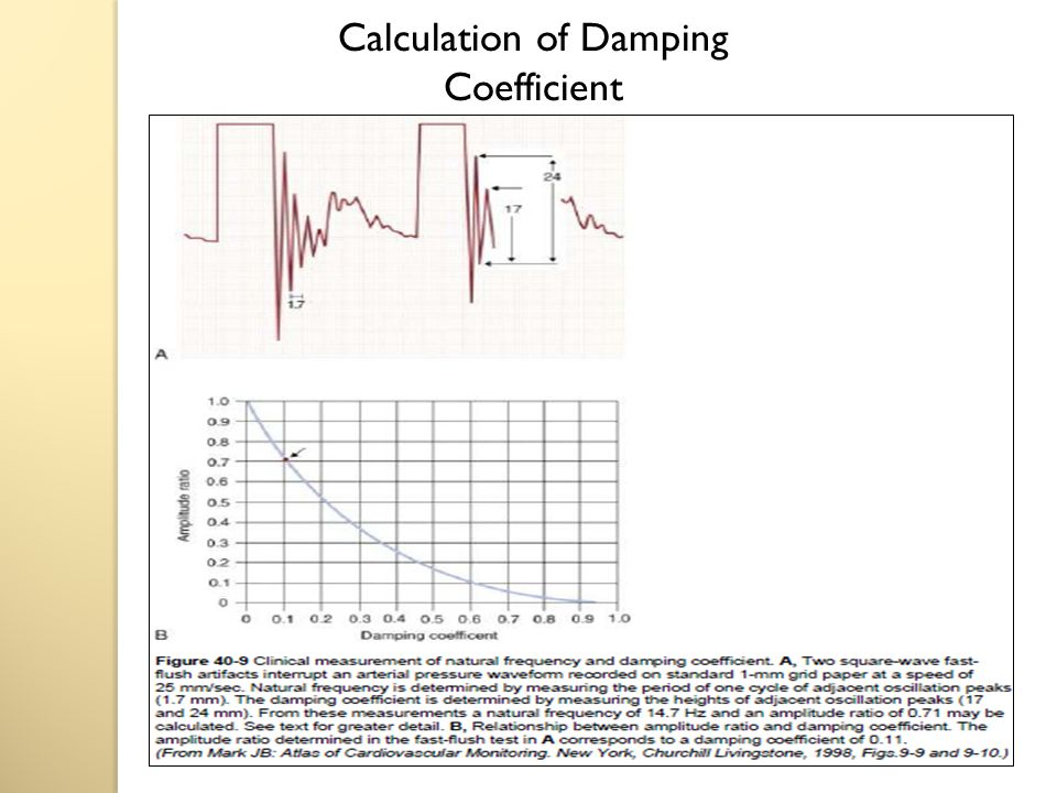 Calculation of Damping Coefficient