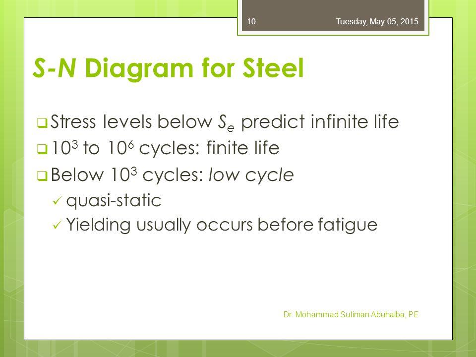 S-N Diagram for Steel Stress levels below Se predict infinite life