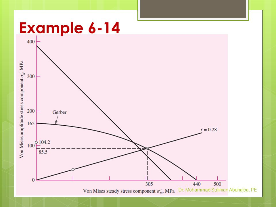Example 6-14 Dr. Mohammad Suliman Abuhaiba, PE