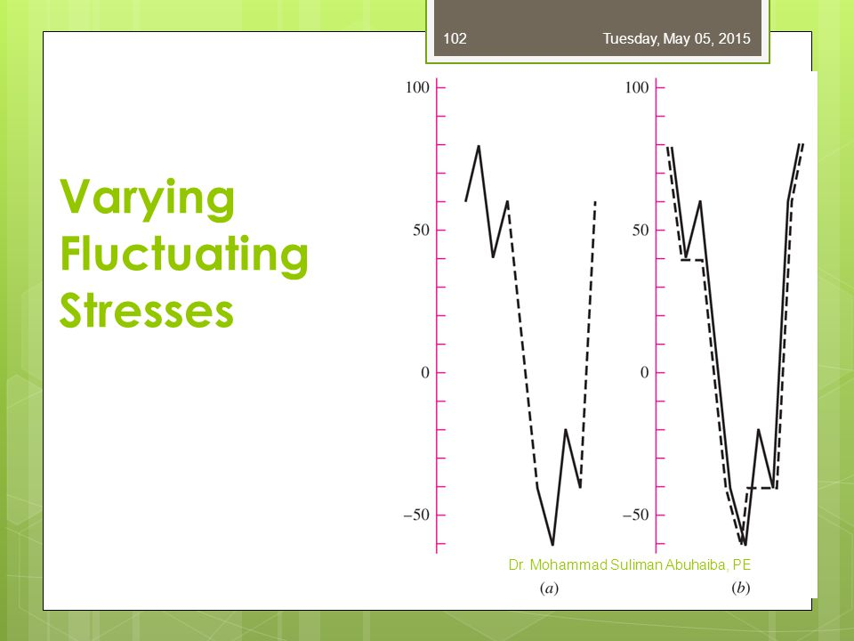 Varying Fluctuating Stresses