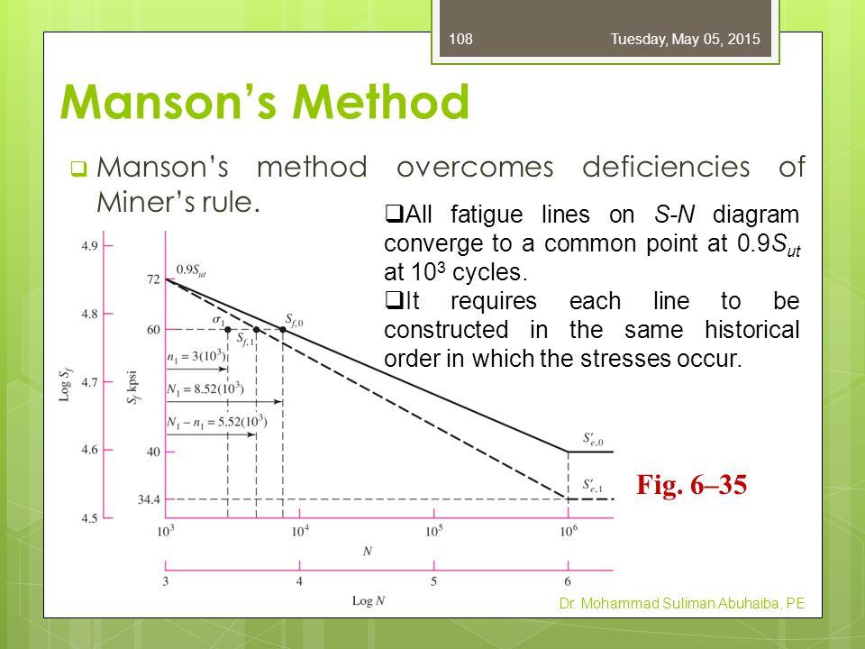 Friday, April 14, 2017 Manson's Method. Manson's method overcomes deficiencies of Miner's rule.