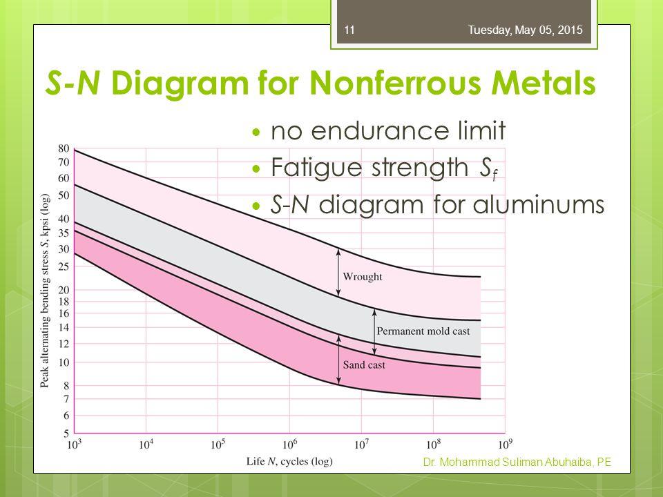 S-N Diagram for Nonferrous Metals