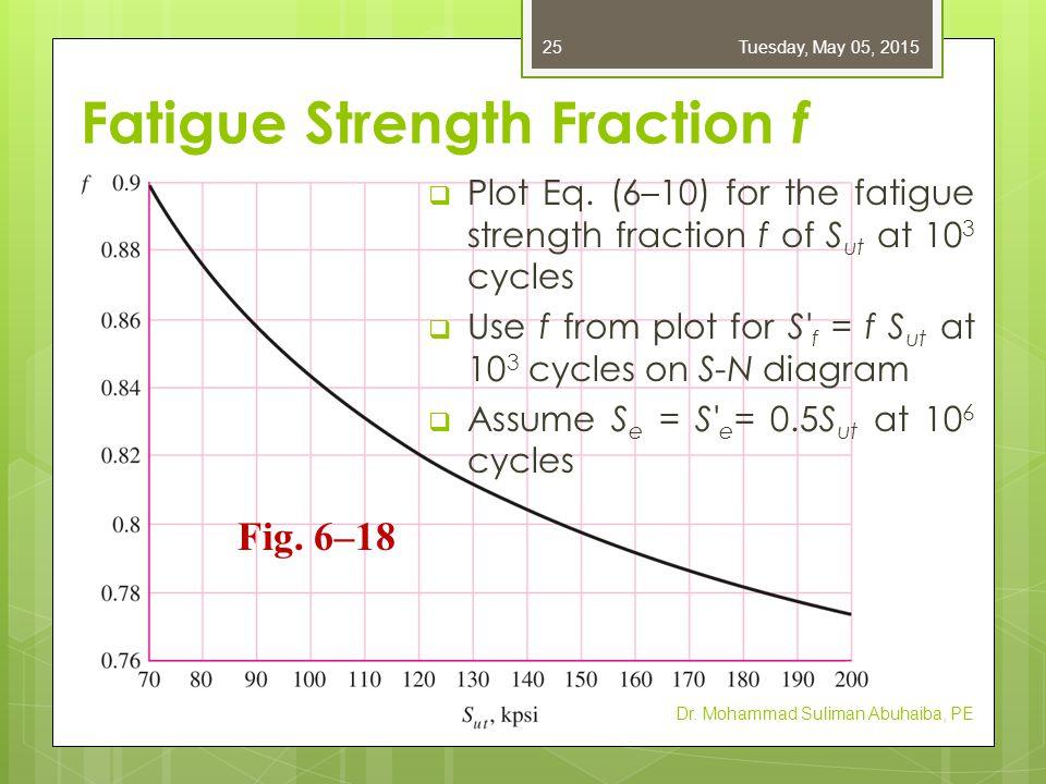 Fatigue Strength Fraction f