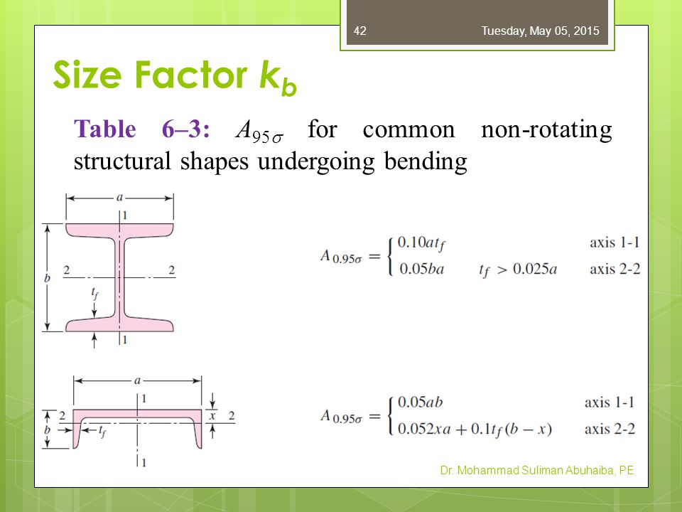 Friday, April 14, 2017 Size Factor kb. Table 6–3: A95s for common non-rotating structural shapes undergoing bending.