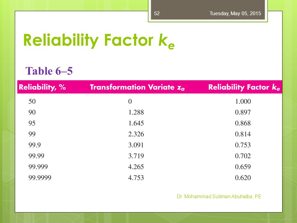 Fatigue failure resulting from variable loading ppt download for Factor table of 99