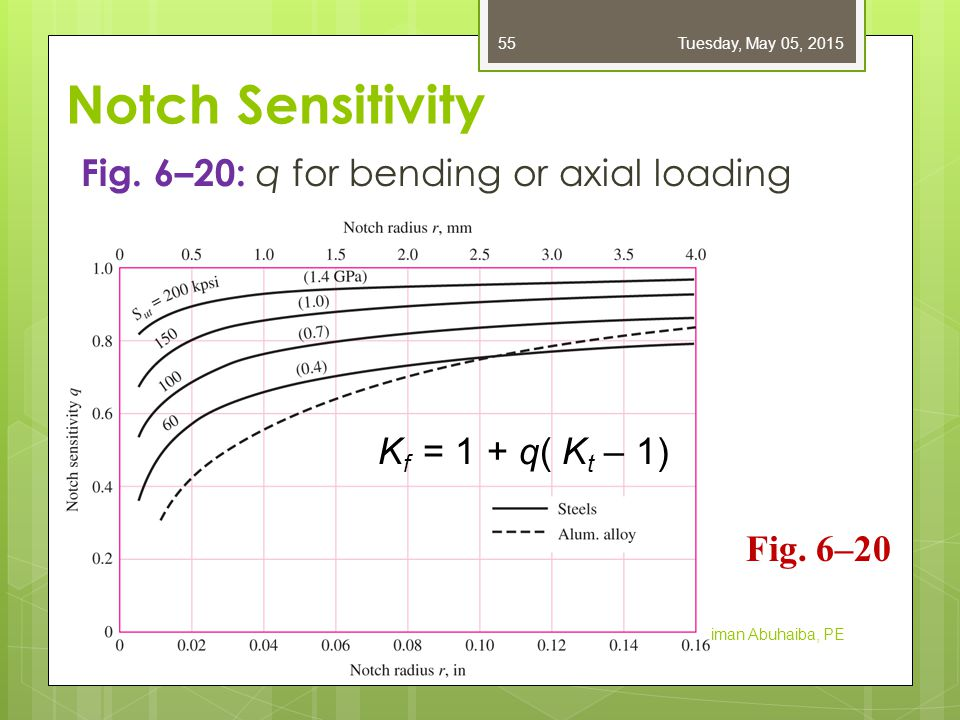 Notch Sensitivity Fig. 6–20: q for bending or axial loading