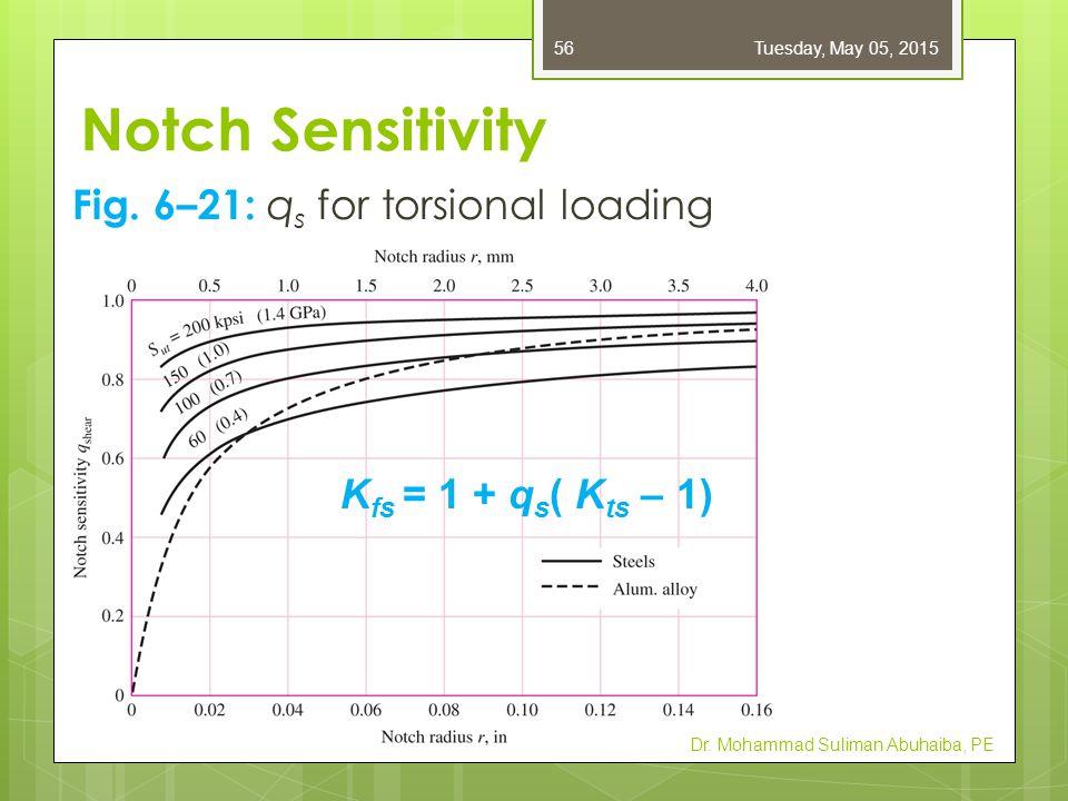 Notch Sensitivity Fig. 6–21: qs for torsional loading