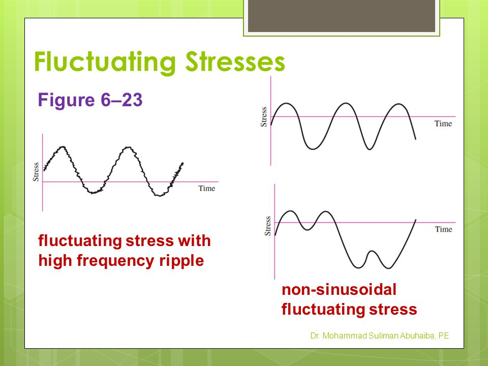 Fluctuating Stresses Figure 6–23