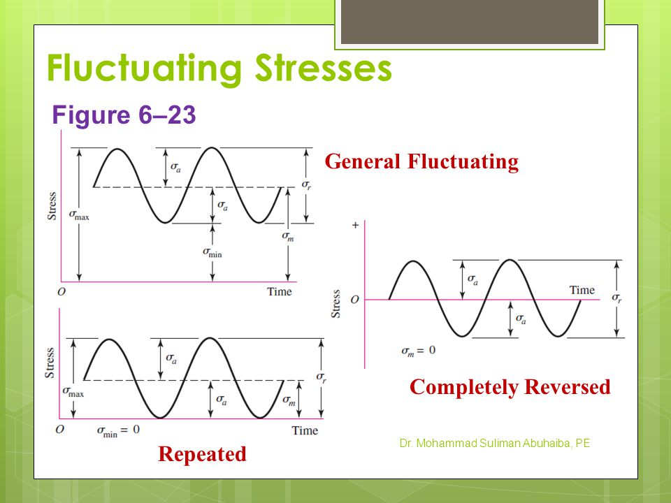 Fluctuating Stresses Figure 6–23 General Fluctuating