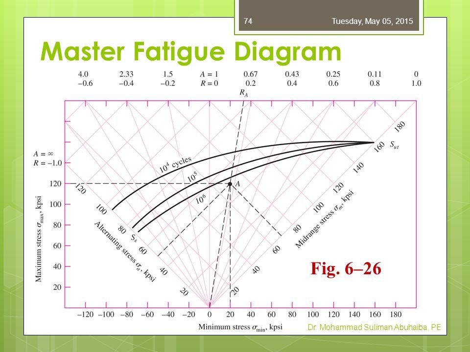 Master Fatigue Diagram