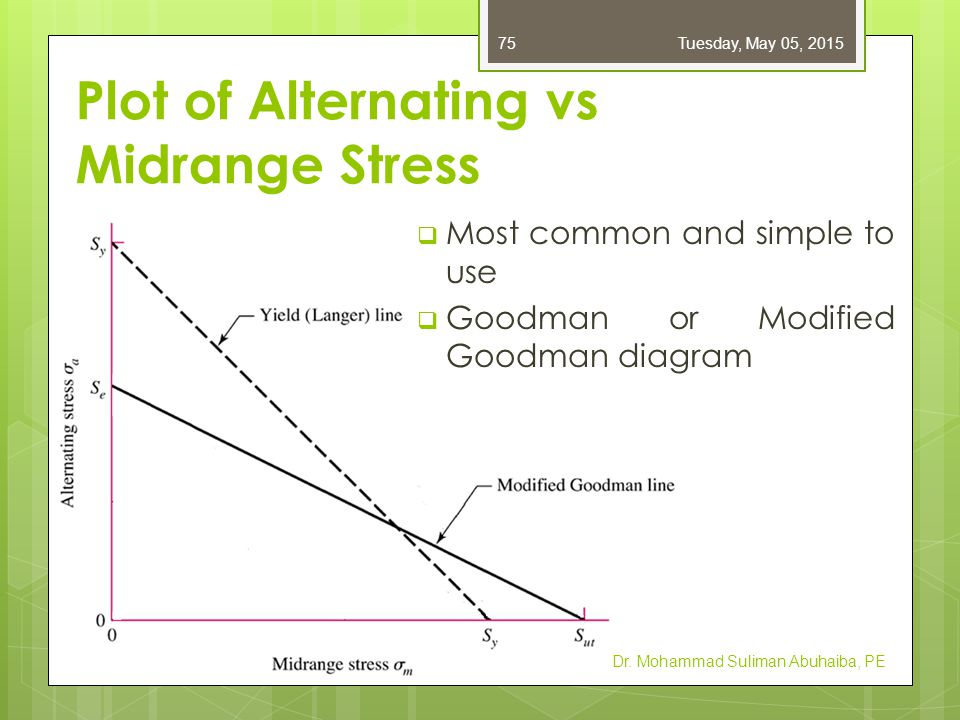 Plot of Alternating vs Midrange Stress