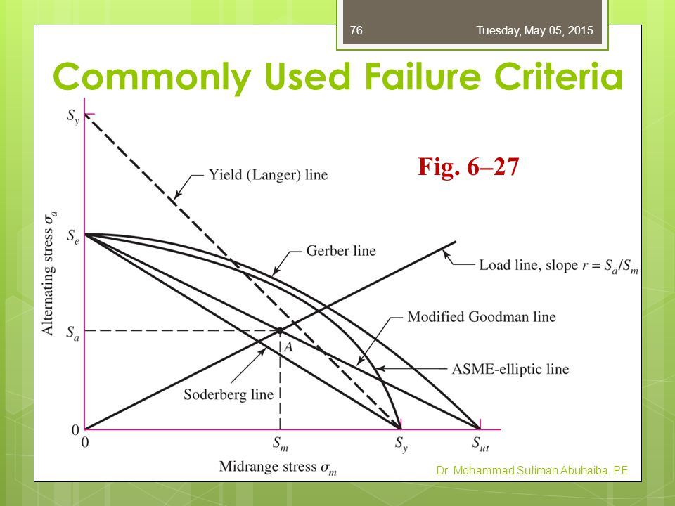 Commonly Used Failure Criteria