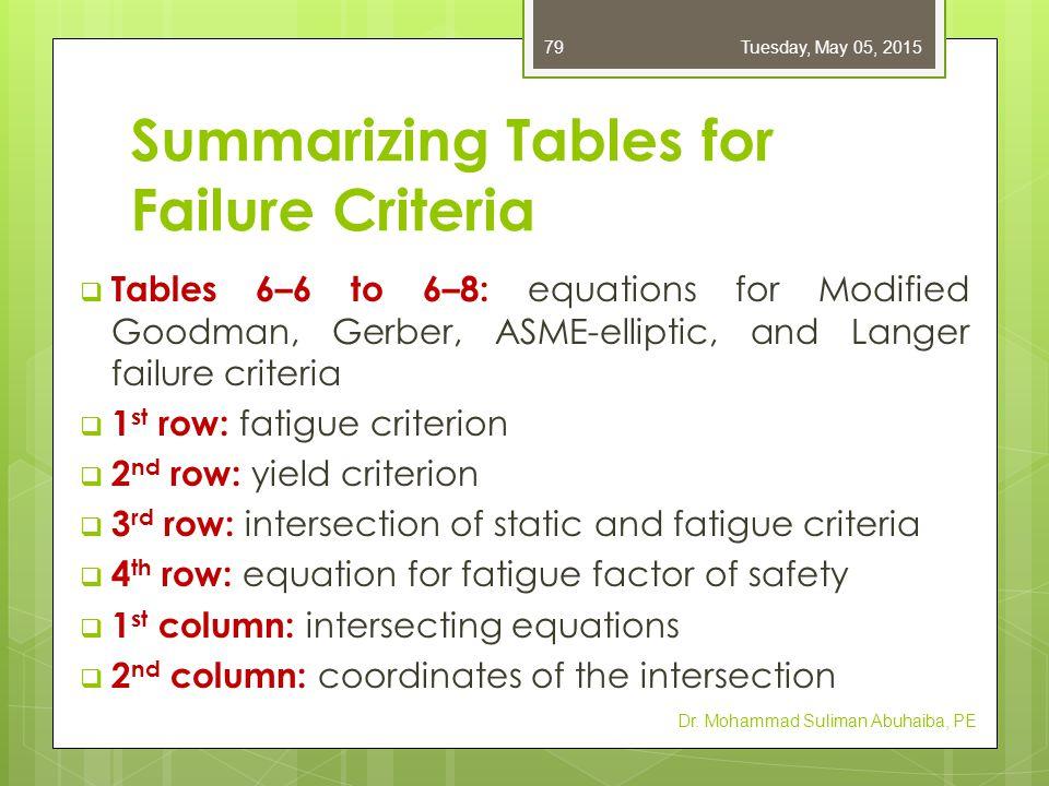 Summarizing Tables for Failure Criteria