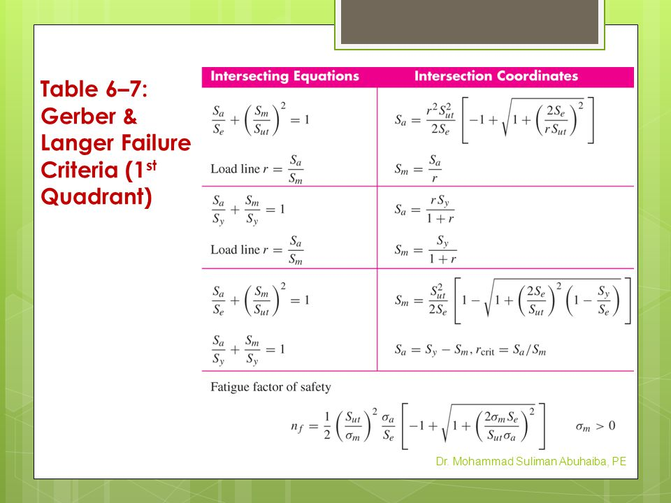 Table 6–7: Gerber & Langer Failure Criteria (1st Quadrant)