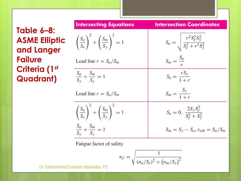 Table 6–8: ASME Elliptic and Langer Failure Criteria (1st Quadrant)