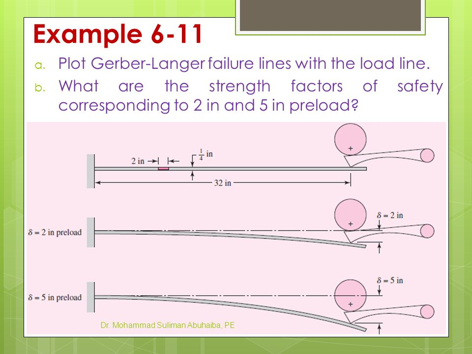 Example 6-11 Plot Gerber-Langer failure lines with the load line.