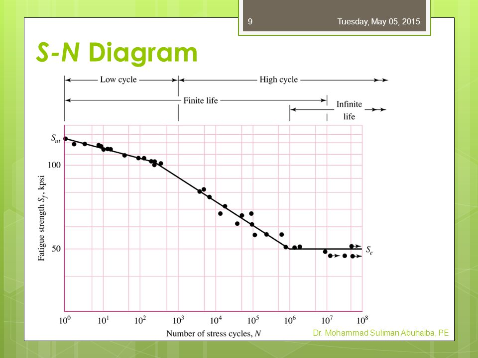 Friday, April 14, 2017 S-N Diagram Dr. Mohammad Suliman Abuhaiba, PE