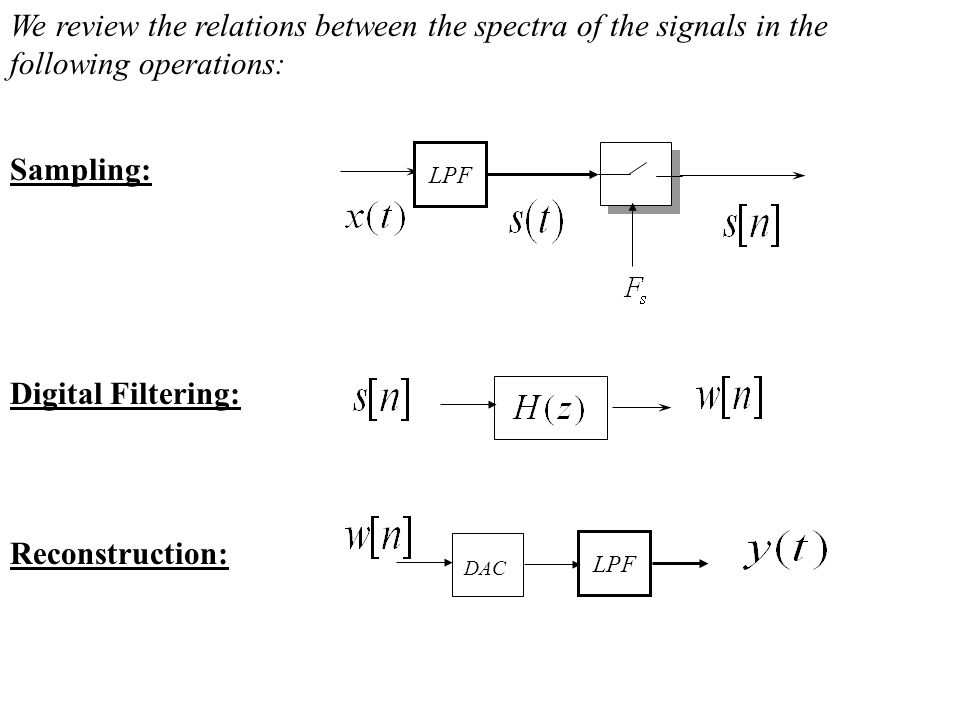 We review the relations between the spectra of the signals in the following operations: