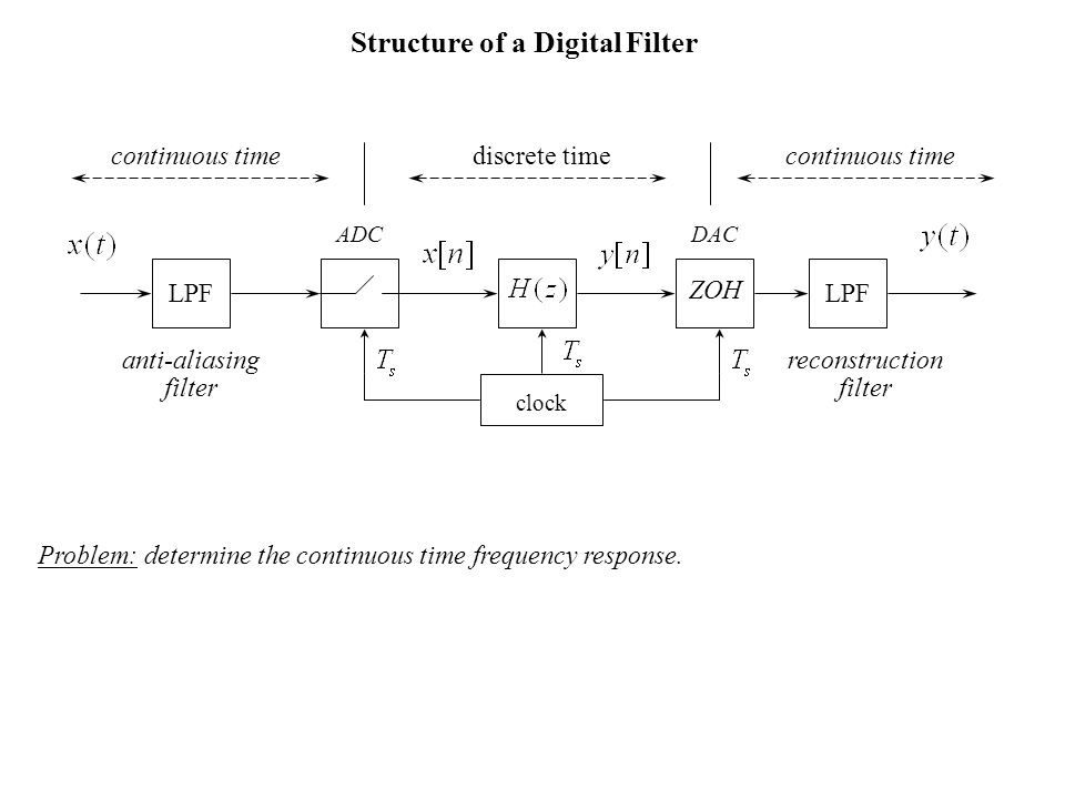 Structure of a Digital Filter