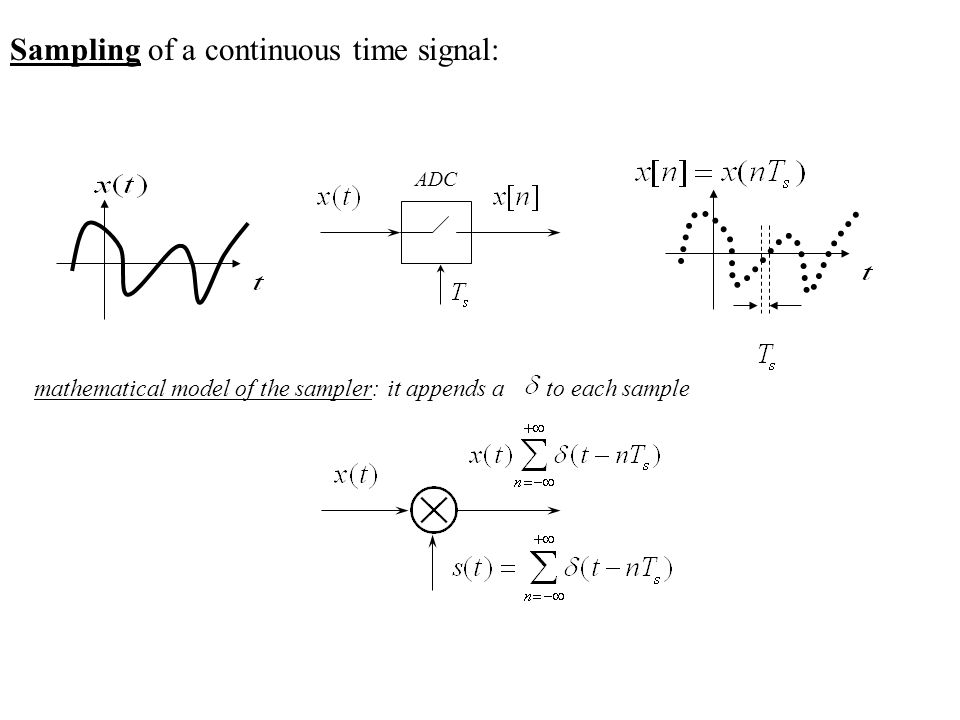 Sampling of a continuous time signal: