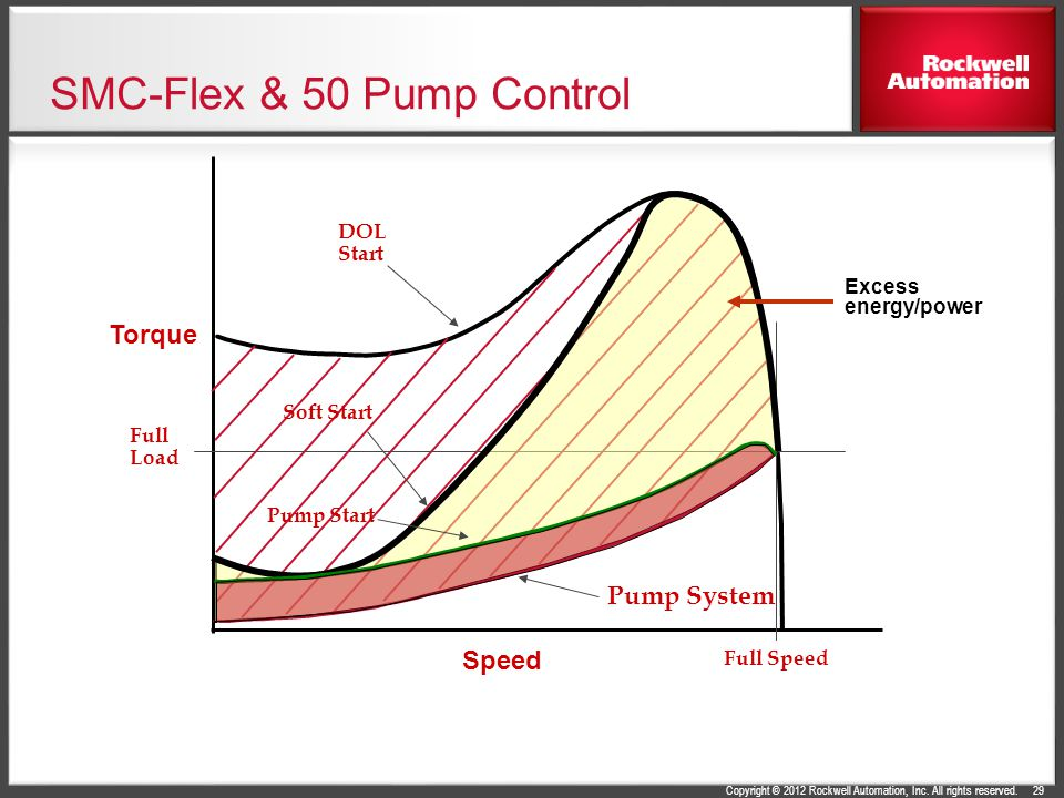 SMC-Flex & 50 Pump Control