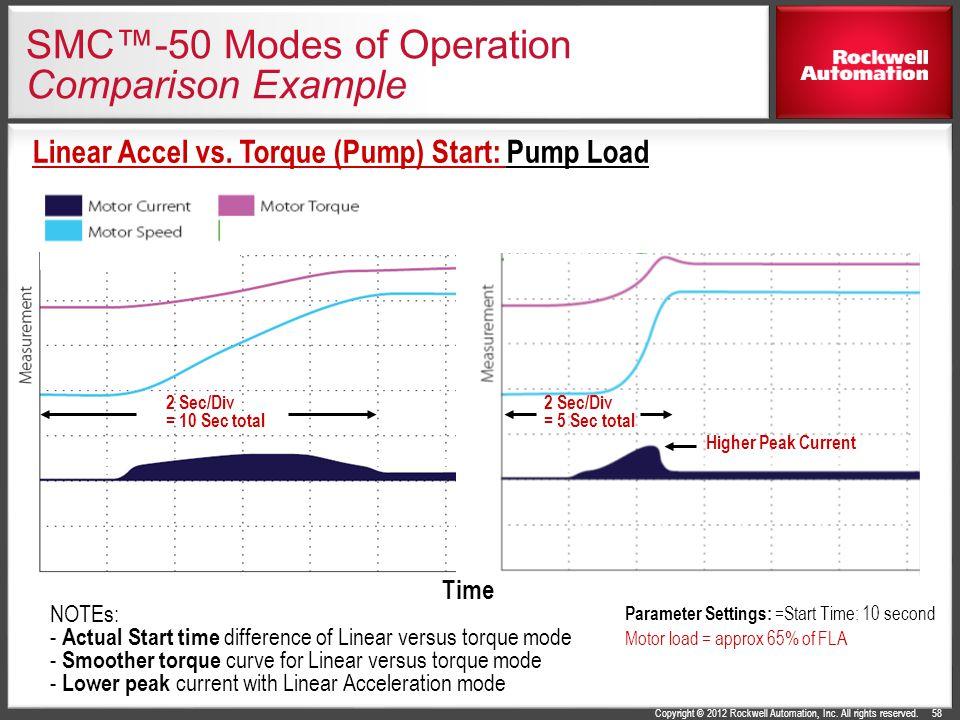 SMC™-50 Modes of Operation Comparison Example