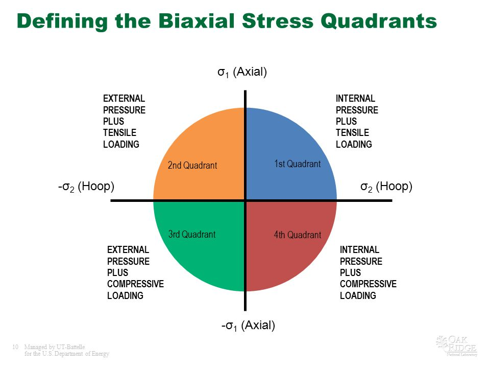 Defining the Biaxial Stress Quadrants