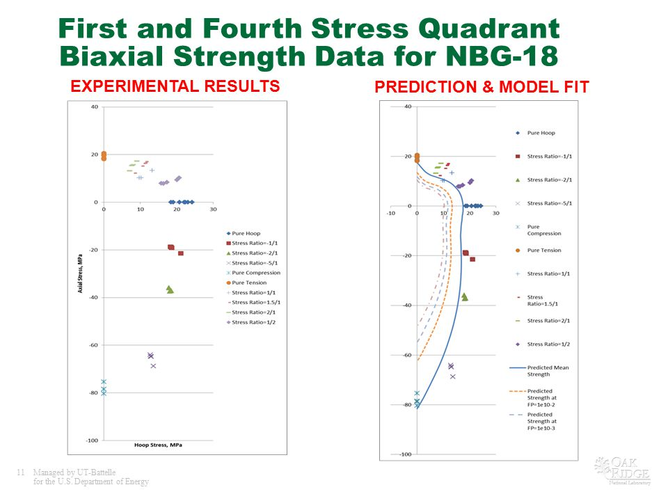 First and Fourth Stress Quadrant Biaxial Strength Data for NBG-18